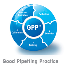 Good Pipetting Practice to Ensure Pipetting Accuracy and Precision